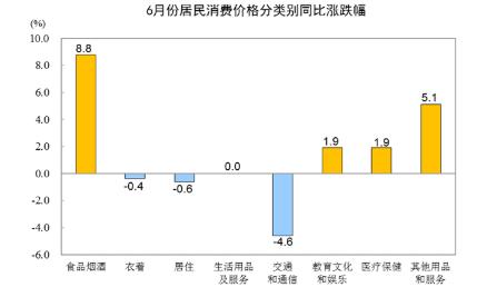 国家统计局:6月CPI同比上涨2.5% 食品价格涨11.1%