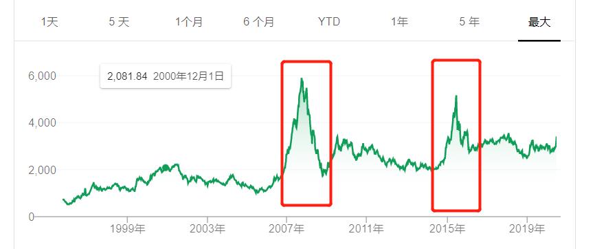 """罕见信号!股市、楼市都被""""警告""""了"""