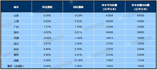 7月百城均价:新建住宅环比上涨0.43% 二手住宅环比上涨0.02%