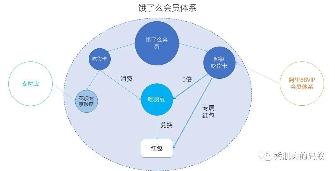 饿了么会员简析| 剖析102家公司会员模式(7)